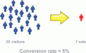Illustration of 5% Conversion Rate